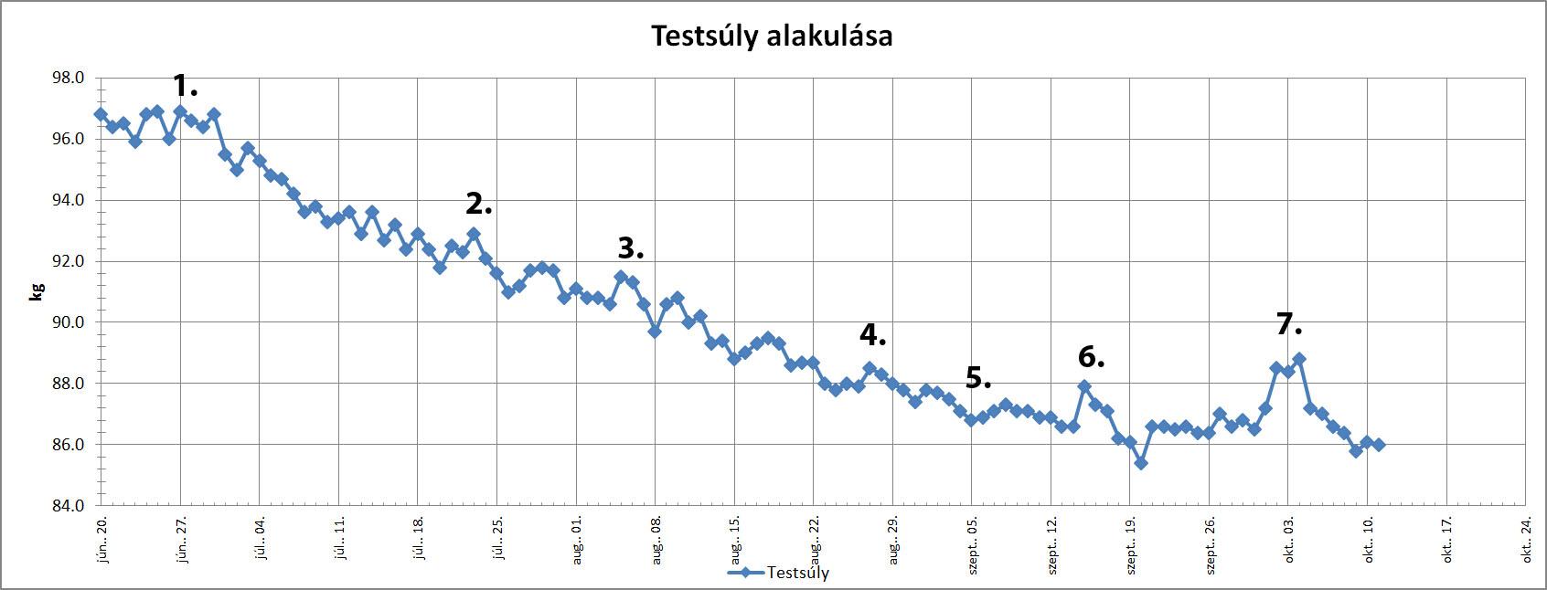 Üres fogyás grafikon - Fogyni még mindig cellulit